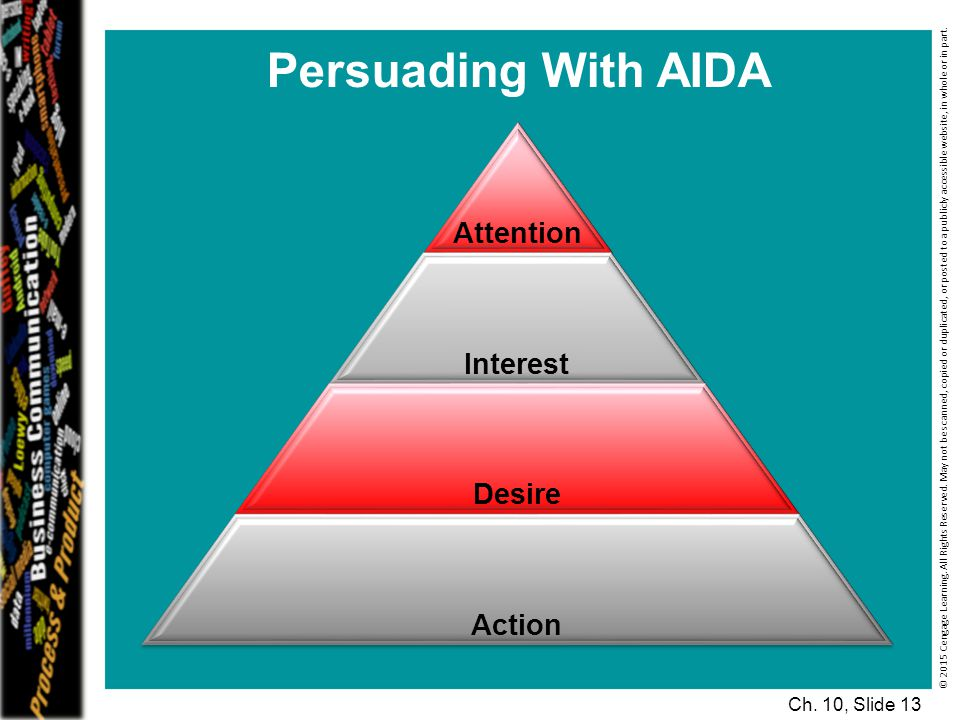 Persuading With AIDA Attention Interest Desire Action