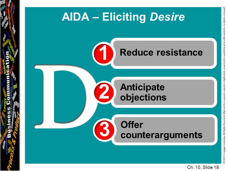 AIDA – Eliciting Desire