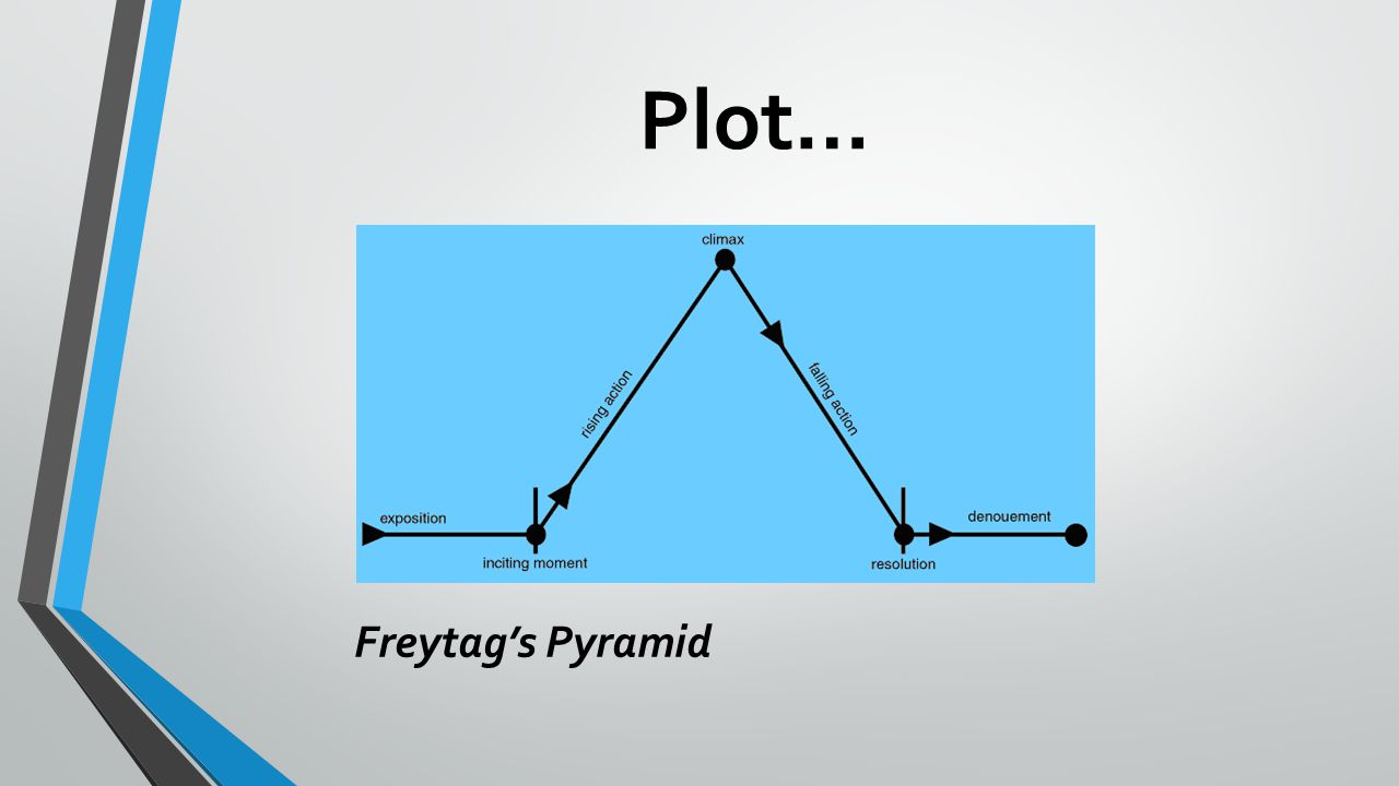 Plot… Freytag's Pyramid