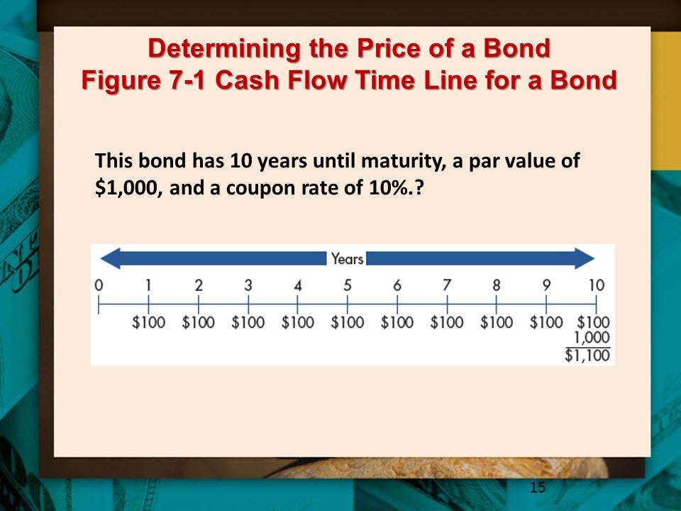 Determining the Price of a Bond Figure 7-1 Cash Flow Time Line for a Bond