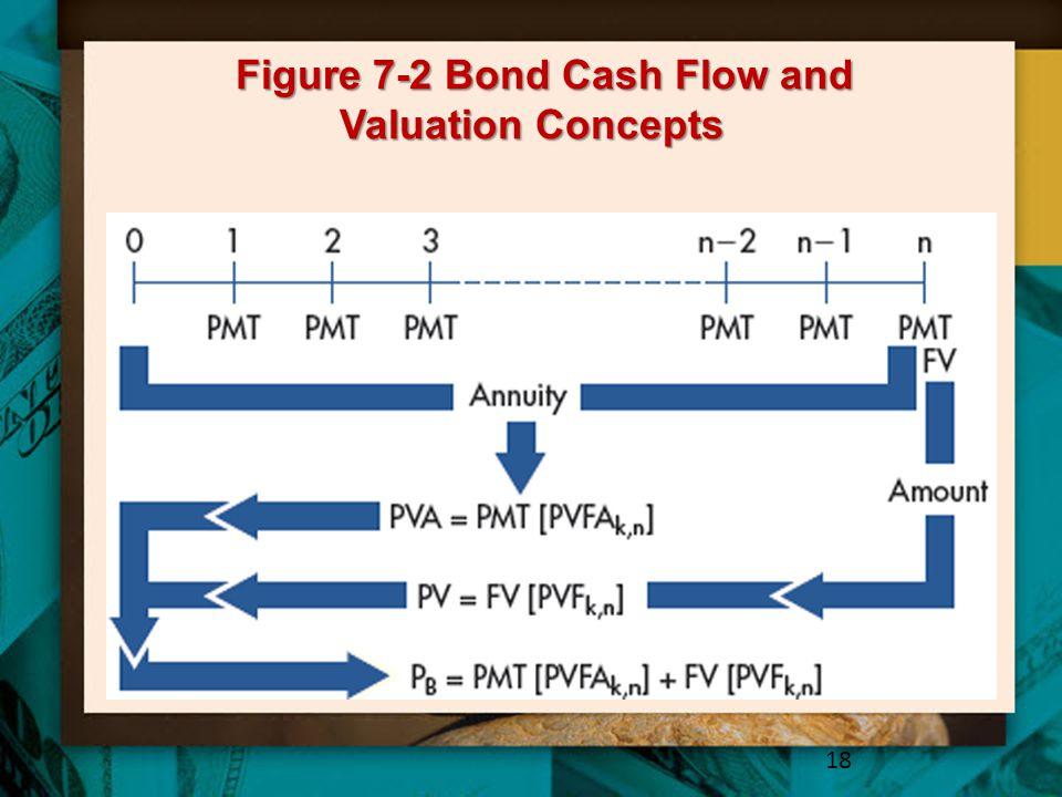 Figure 7-2 Bond Cash Flow and Valuation Concepts
