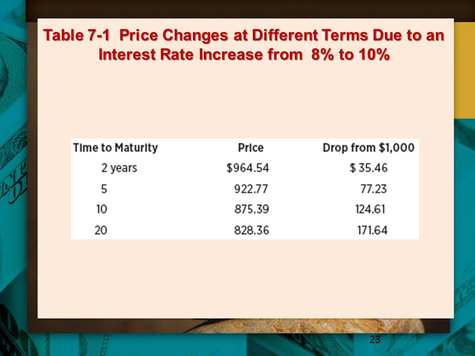 Table 7-1 Price Changes at Different Terms Due to an Interest Rate Increase from 8% to 10%