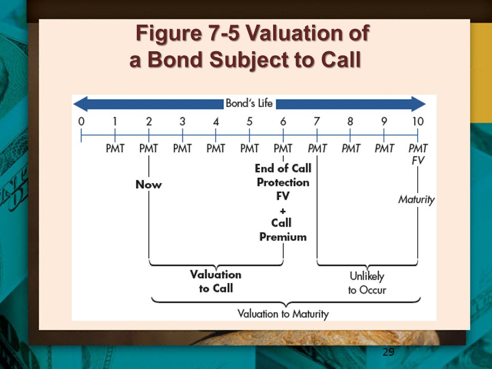 Figure 7-5 Valuation of a Bond Subject to Call