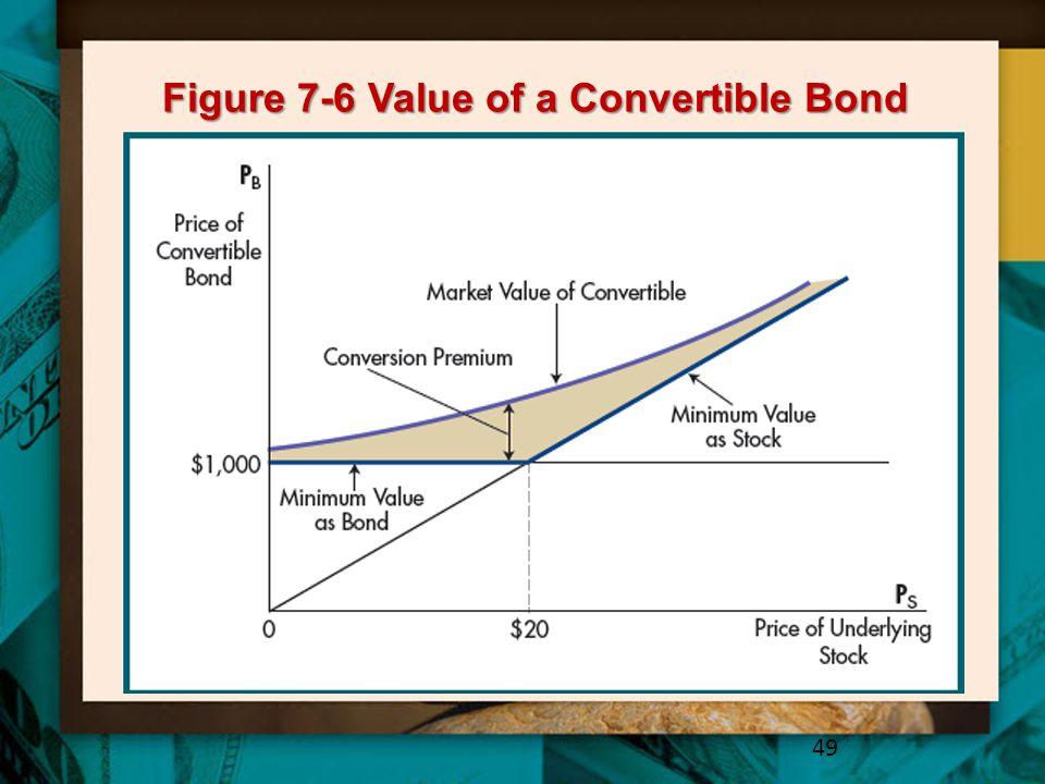 Figure 7-6 Value of a Convertible Bond