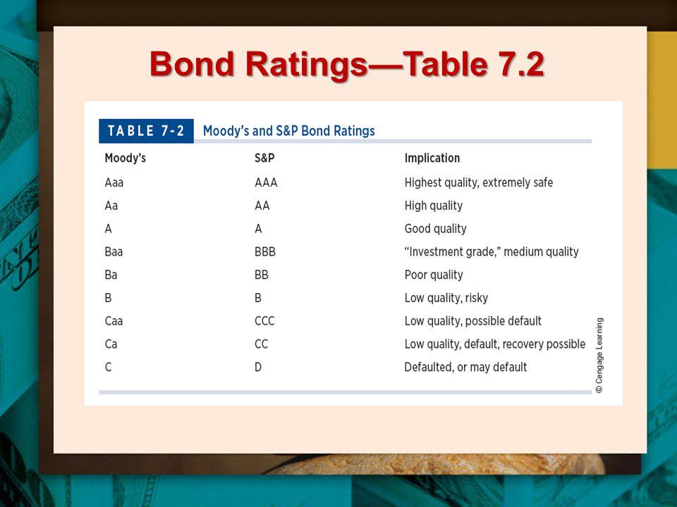 Bond Ratings—Table 7.2