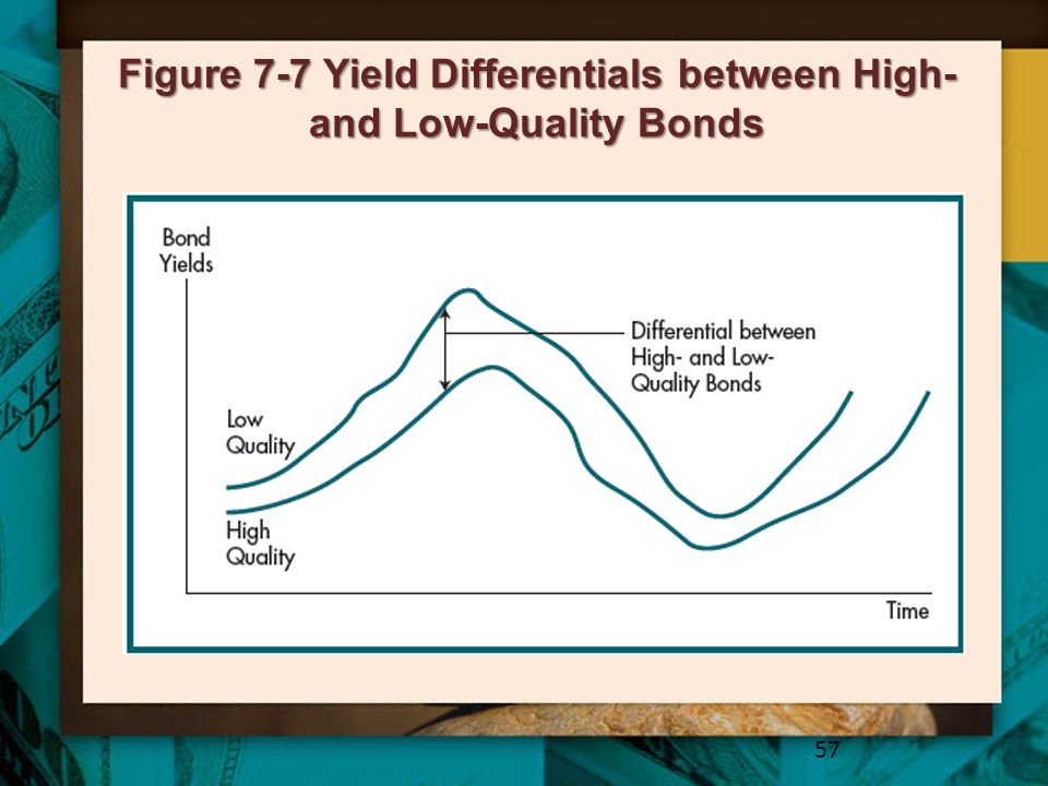 Figure 7-7 Yield Differentials between High- and Low-Quality Bonds
