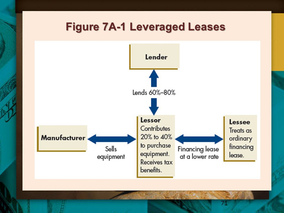 Figure 7A-1 Leveraged Leases