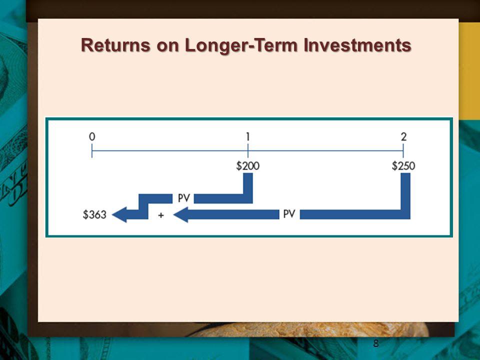 Returns on Longer-Term Investments