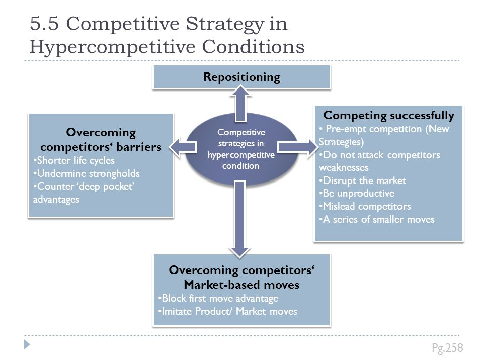 5.5 Competitive Strategy in Hypercompetitive Conditions