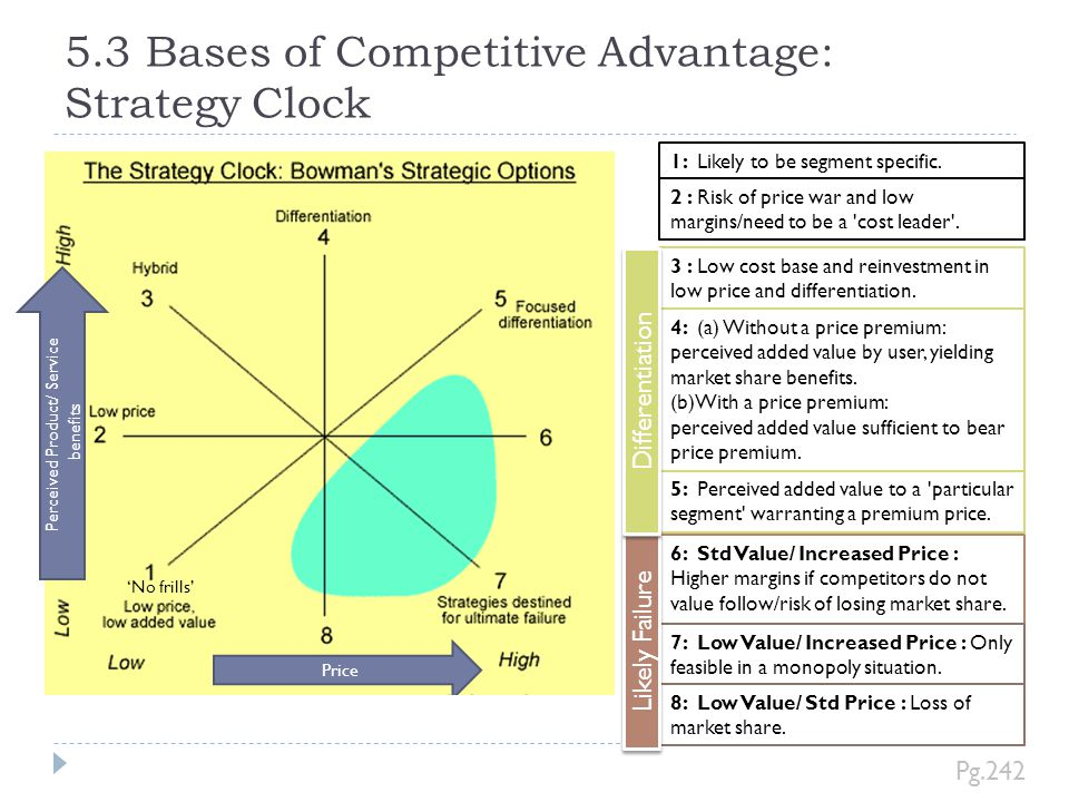 5.3 Bases of Competitive Advantage: Strategy Clock