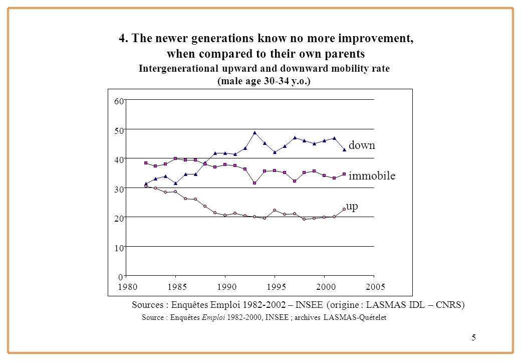 Source : Enquêtes Emploi 1982-2000, INSEE ; archives LASMAS-Quételet