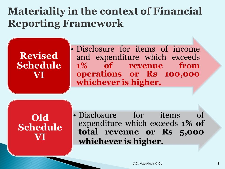 Materiality in the context of Financial Reporting Framework
