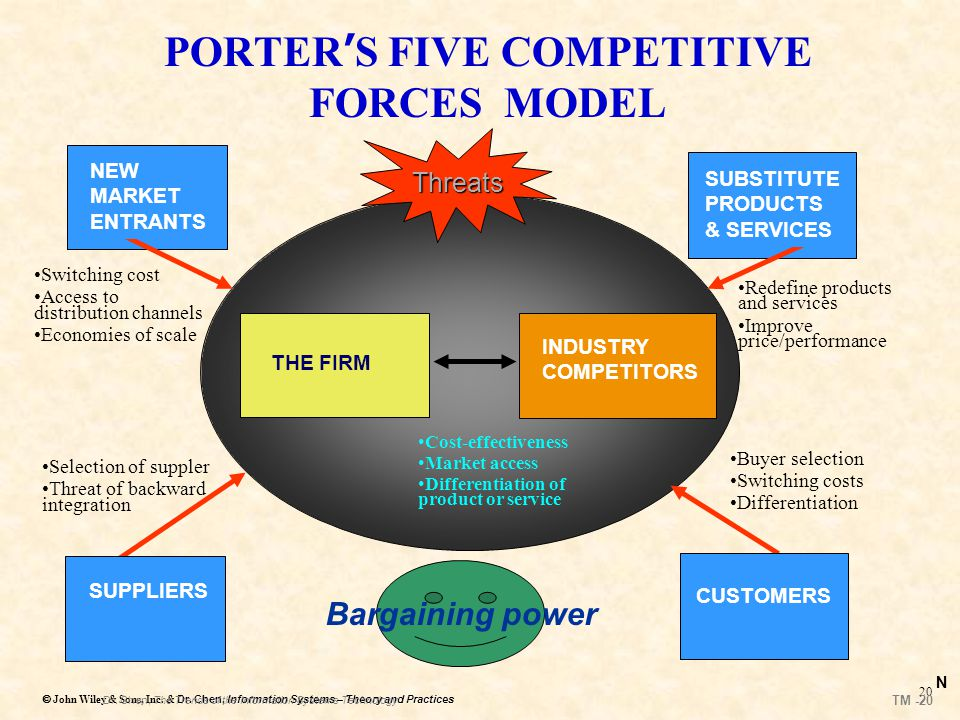 "porter s five forces of general electric The us auto industry in 2013: five forces to consider the ""big three"" us domestic market leaders remain general motors porter's five forces and the."