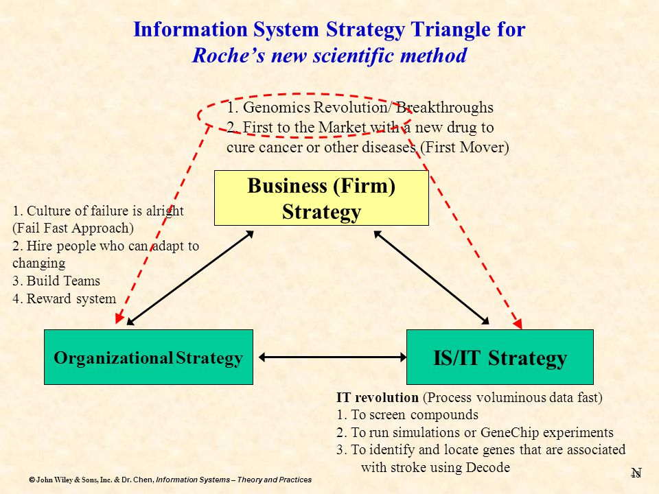 StratEx Value