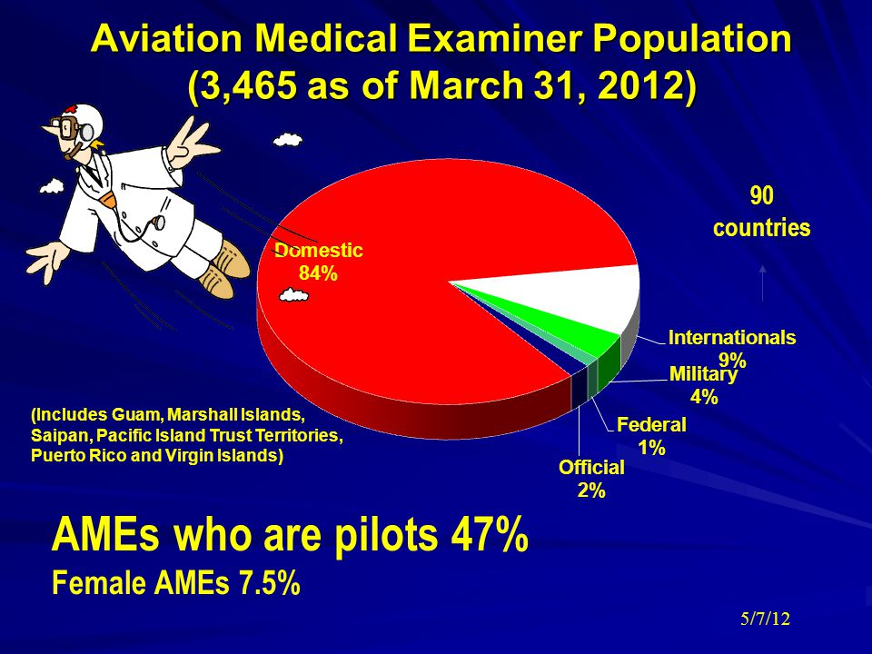 Aviation Medical Examiner Population (3,465 as of March 31, 2012)