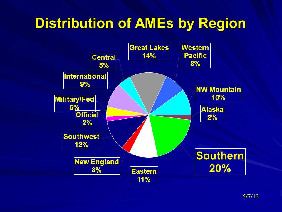 Distribution of AMEs by Region