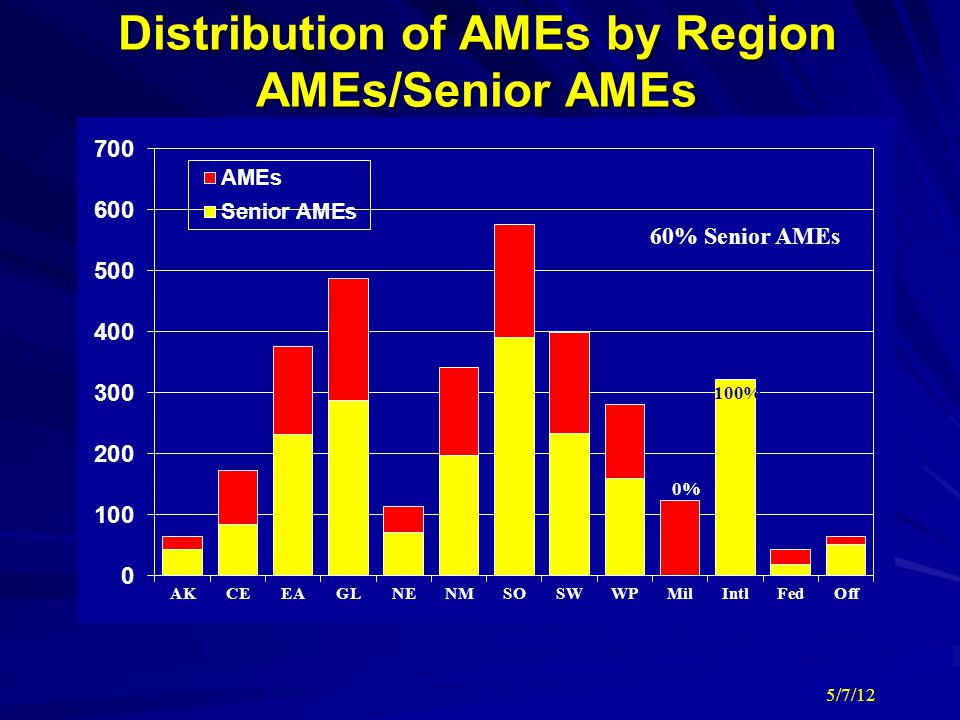 Distribution of AMEs by Region AMEs/Senior AMEs
