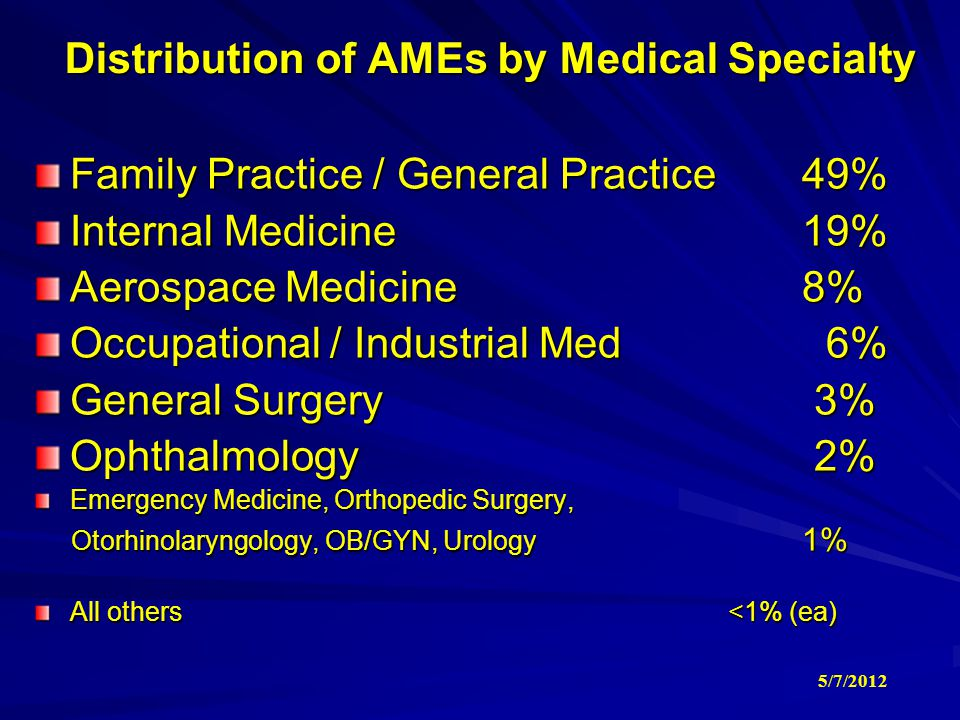 Distribution of AMEs by Medical Specialty
