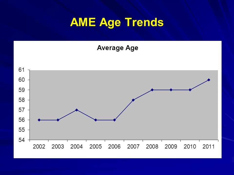 AME Age Trends