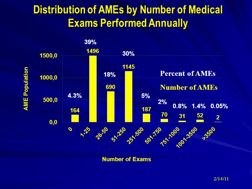 Distribution of AMEs by Number of Medical Exams Performed Annually