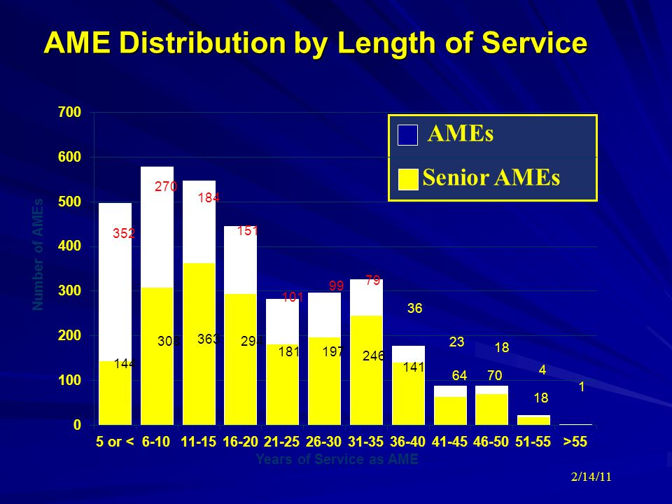 AME Distribution by Length of Service