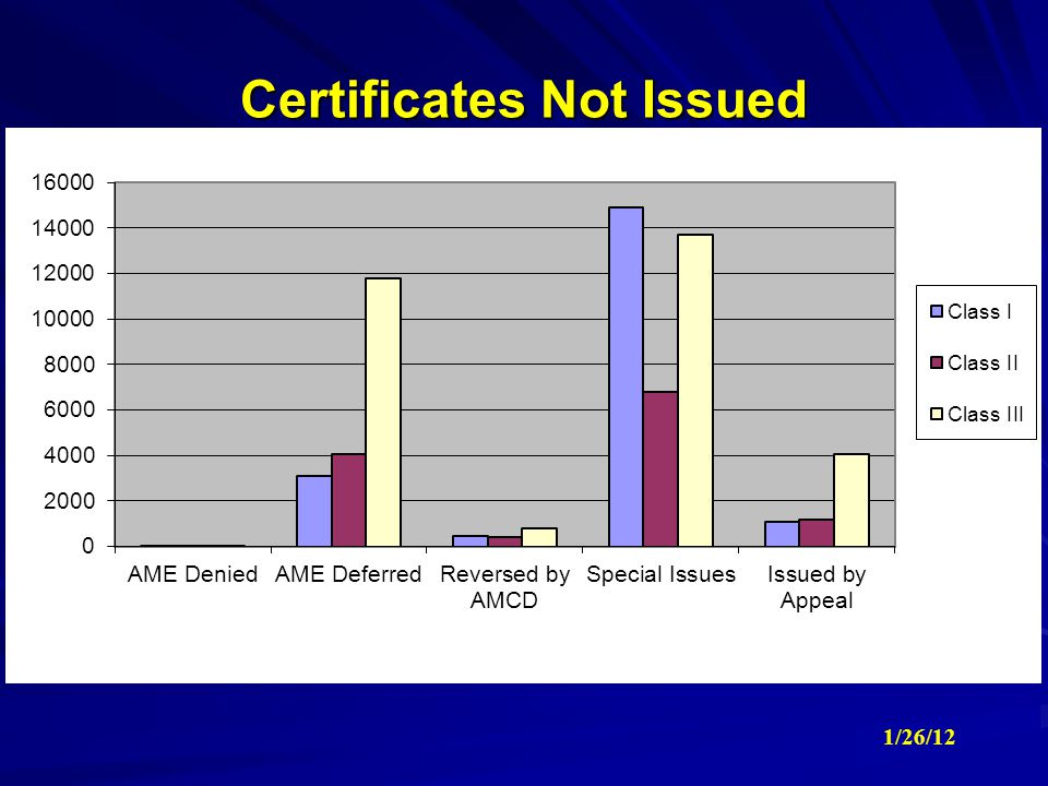Certificates Not Issued