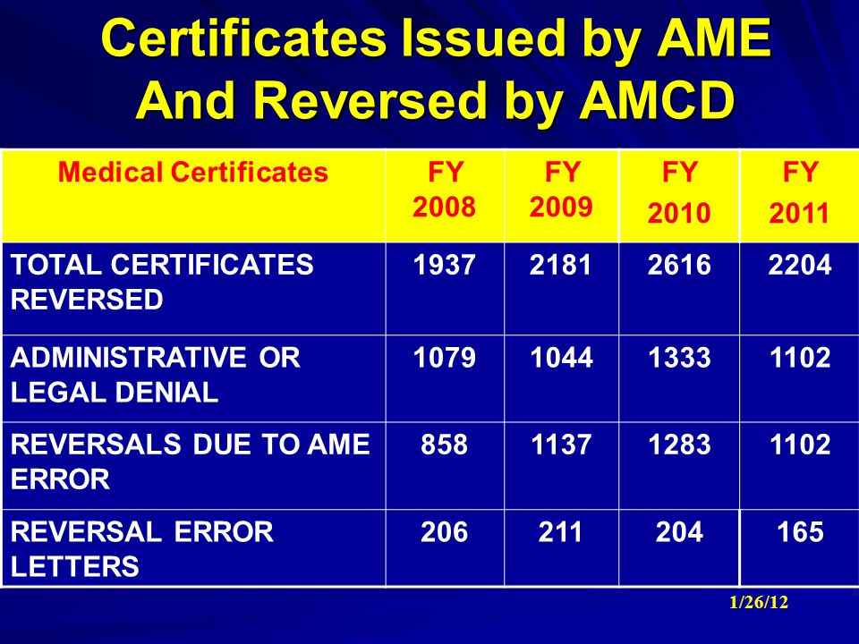 Certificates Issued by AME And Reversed by AMCD