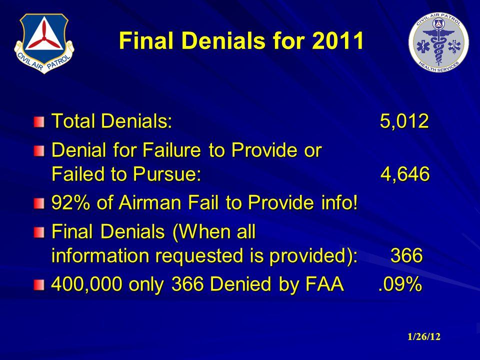 Final Denials for 2011 Total Denials: 5,012