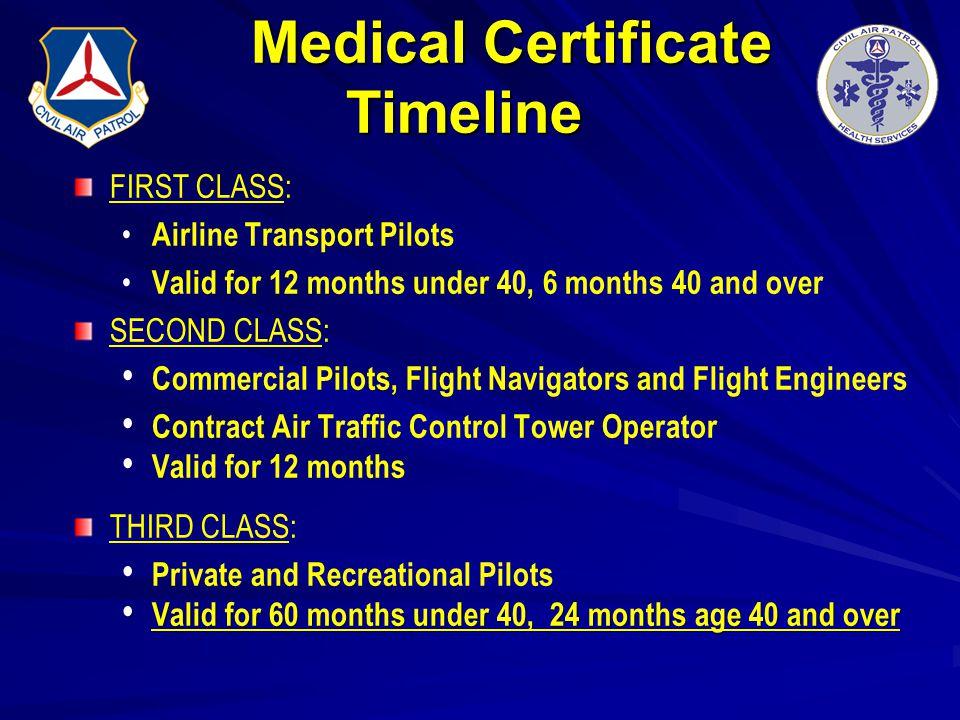 Medical Certificate Timeline