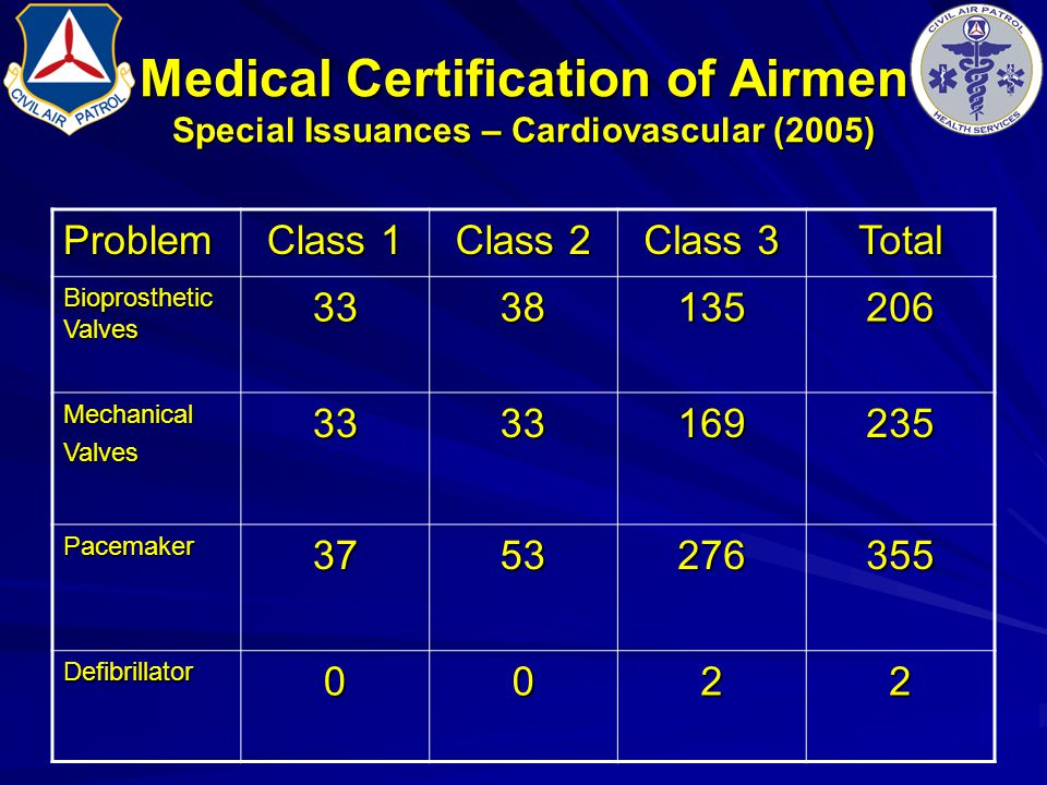 Medical Certification of Airmen Special Issuances – Cardiovascular (2005)
