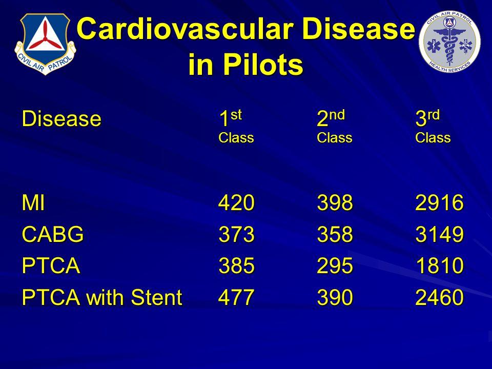 Cardiovascular Disease in Pilots