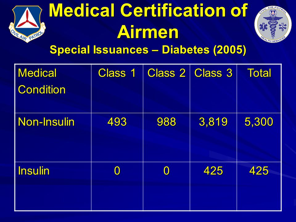 Medical Certification of Airmen Special Issuances – Diabetes (2005)
