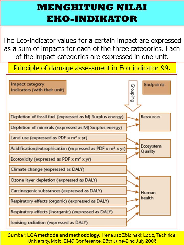 Principle of damage assessment in Eco-indicator 99.