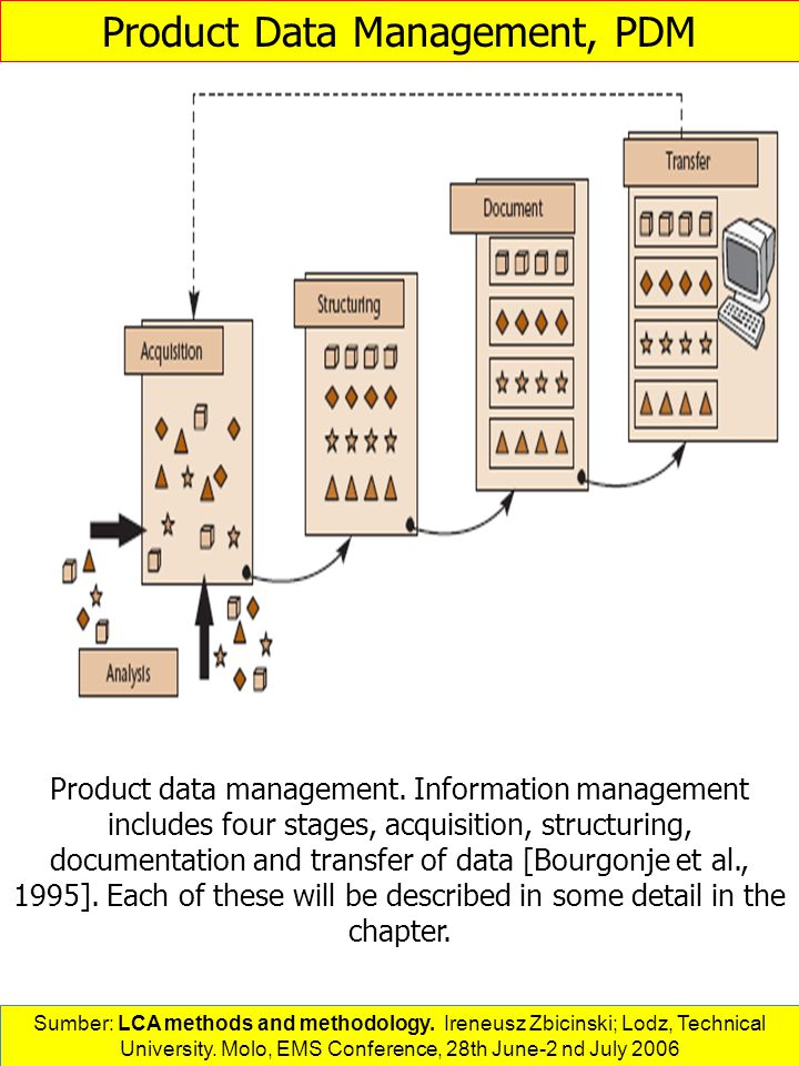 Product Data Management, PDM