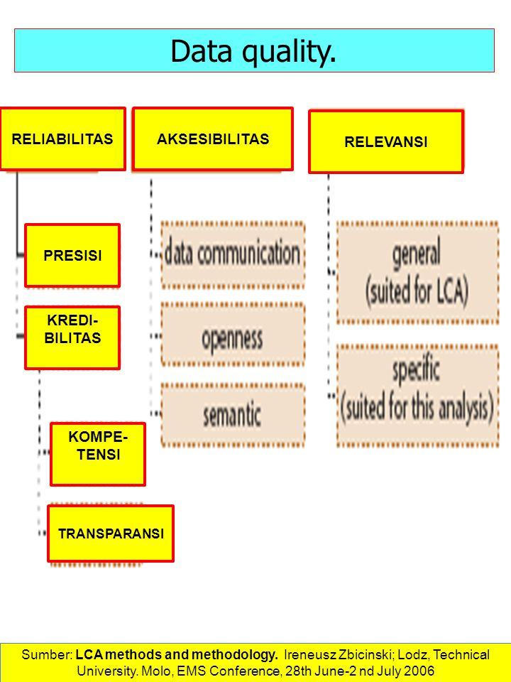 Data quality. RELIABILITAS AKSESIBILITAS RELEVANSI PRESISI KREDI-