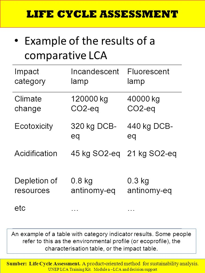 Example of the results of a comparative LCA