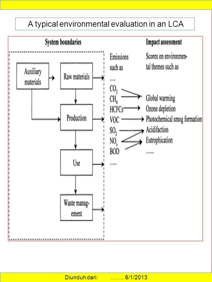A typical environmental evaluation in an LCA