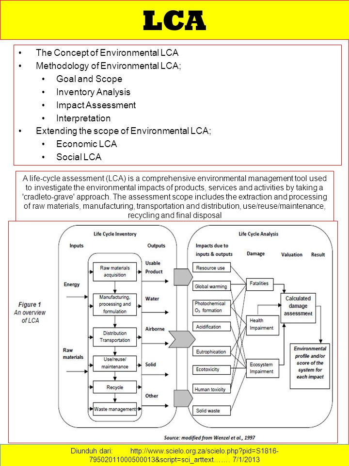 LCA The Concept of Environmental LCA Methodology of Environmental LCA;