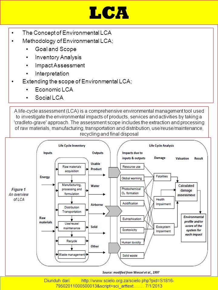 LCA The Concept of Environmental LCA Methodology of Environmental LCA;