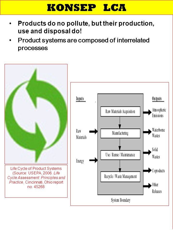 KONSEP LCA Products do no pollute, but their production, use and disposal do! Product systems are composed of interrelated processes.