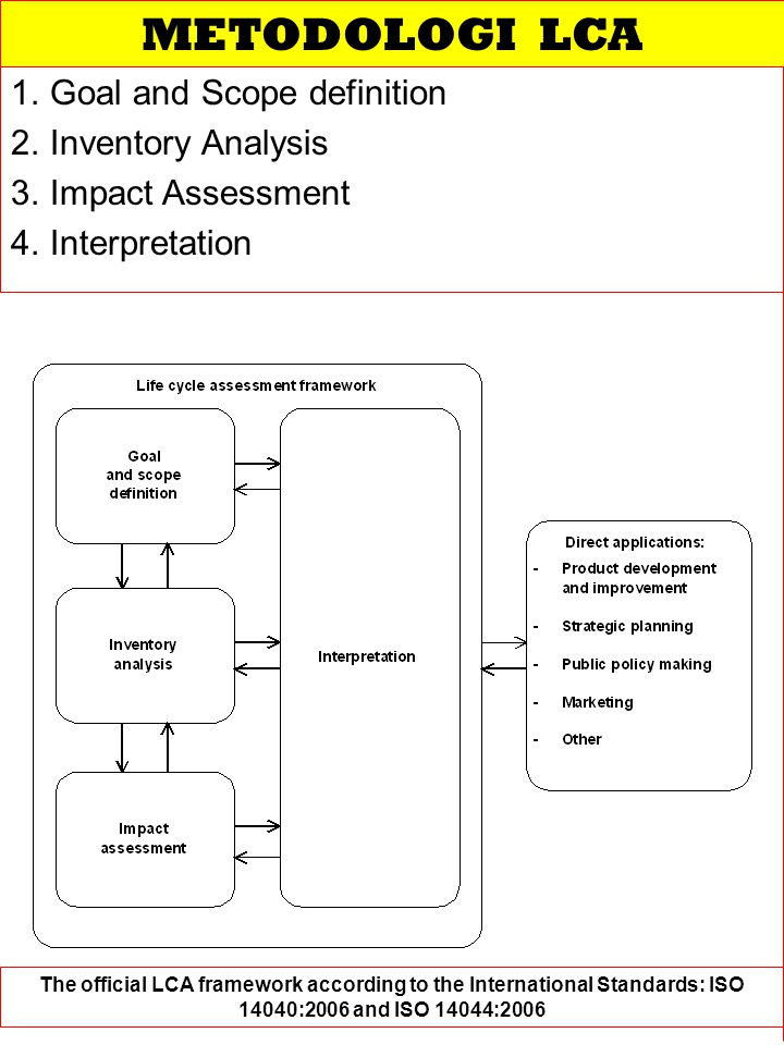 METODOLOGI LCA Goal and Scope definition Inventory Analysis