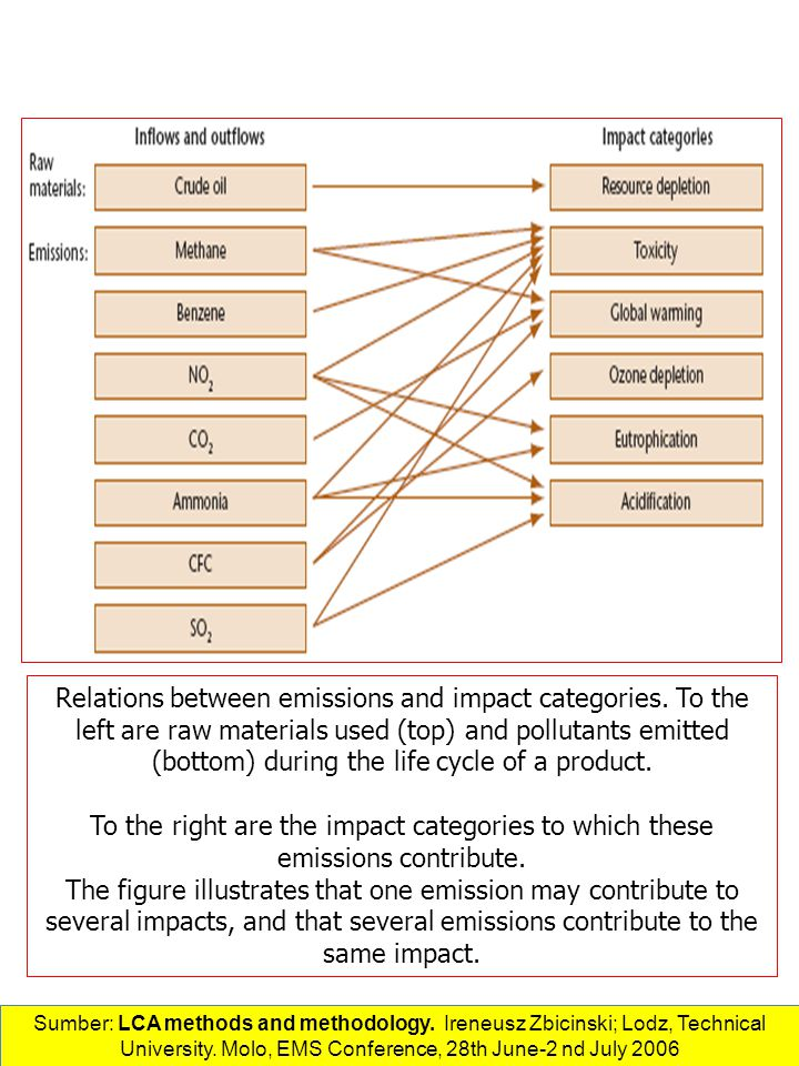 Relations between emissions and impact categories