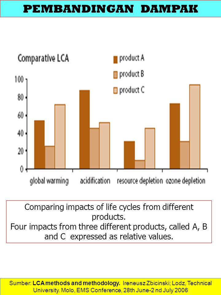 Comparing impacts of life cycles from different products.