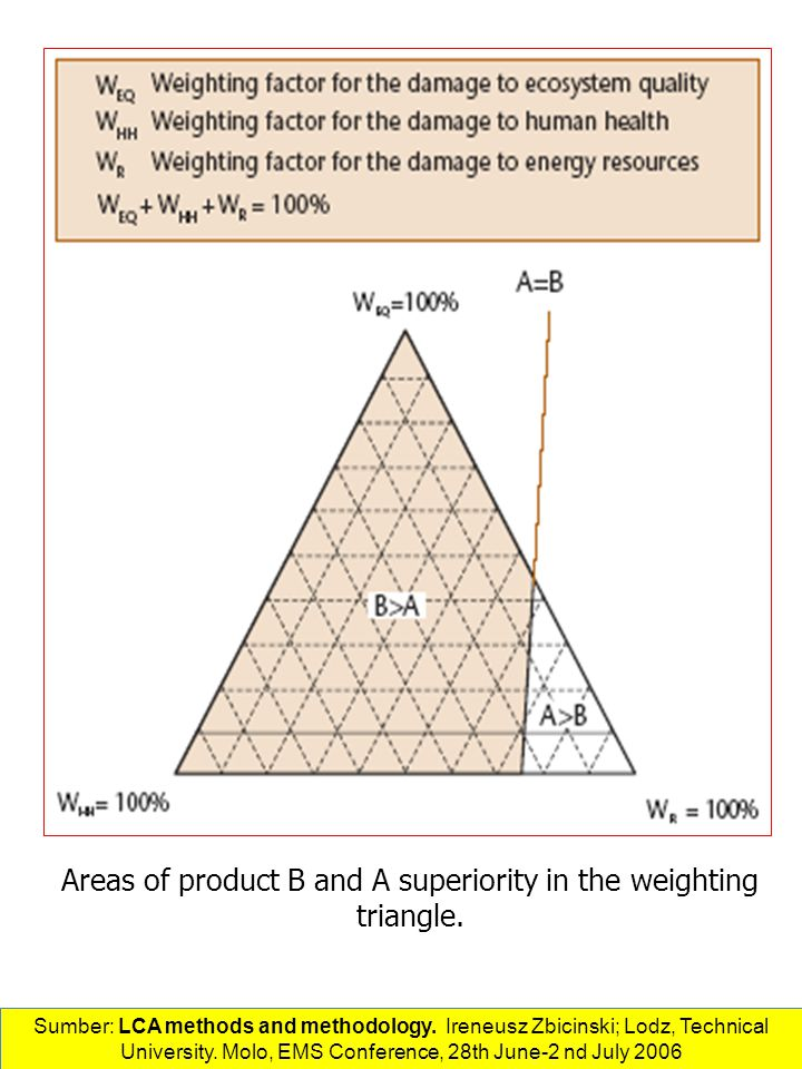 Areas of product B and A superiority in the weighting triangle.