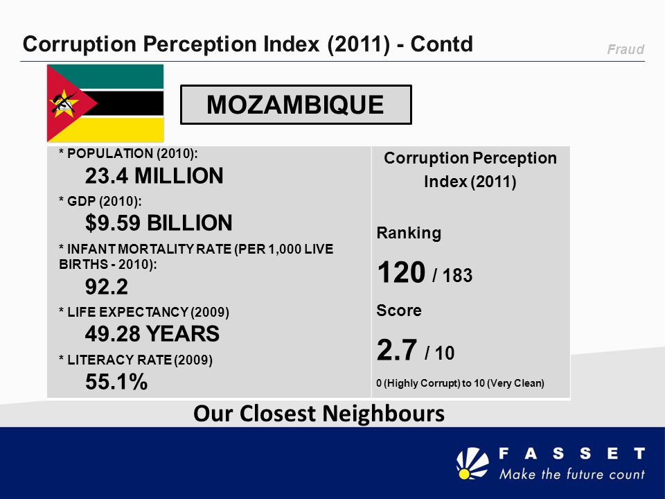Corruption Perception Index (2011) Our Closest Neighbours