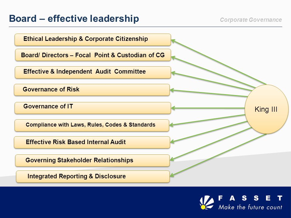Board – effective leadership