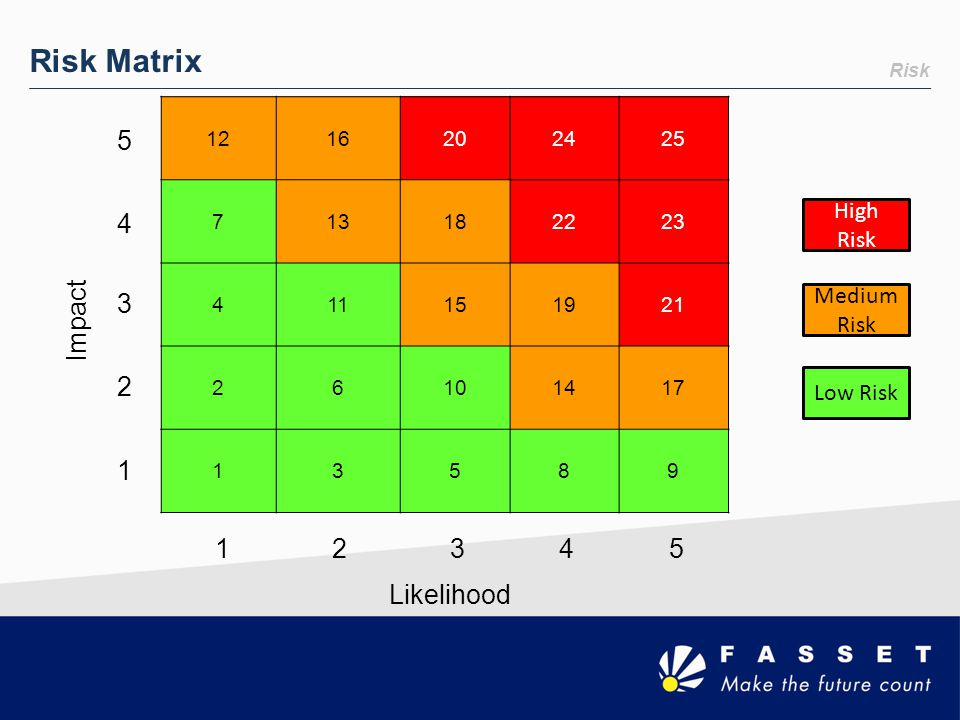 Risk Matrix 5 4 3 2 1 Impact 1 2 3 4 5 Likelihood High Risk