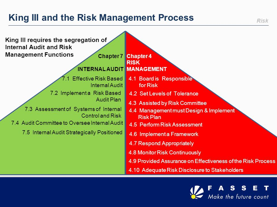 King III and the Risk Management Process