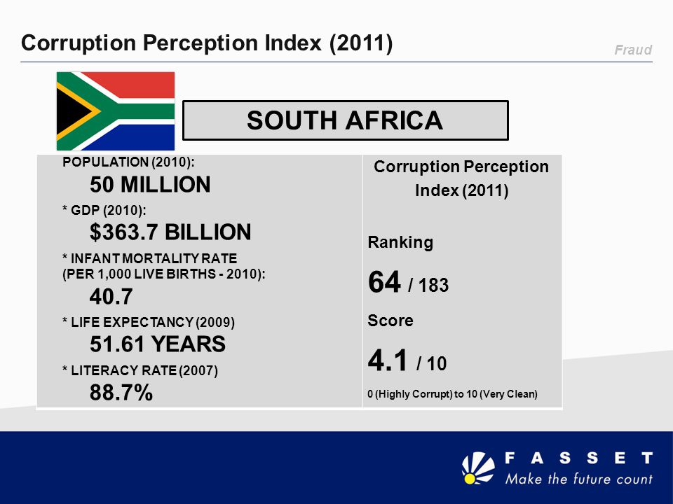 Corruption Perception Index (2011)