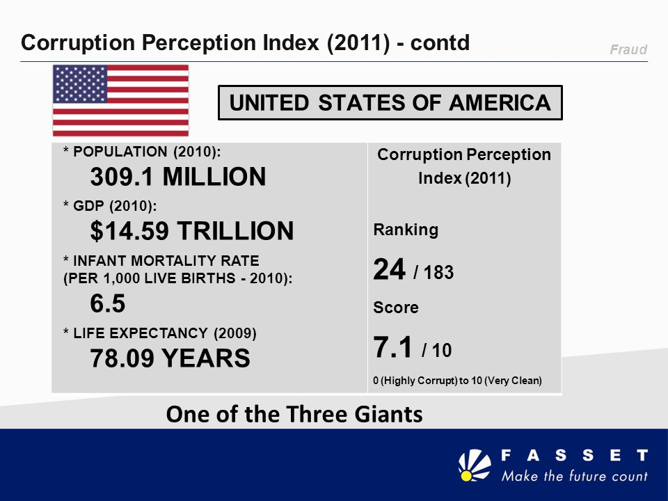 UNITED STATES OF AMERICA Corruption Perception Index (2011)